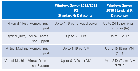ram limits windows server