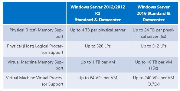 ram limits windows server
