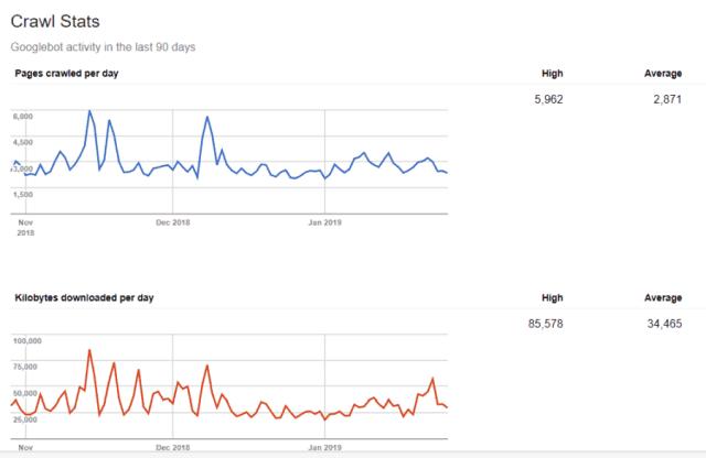 google crawler stats