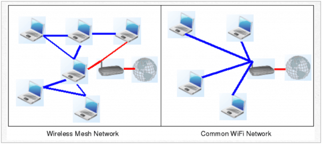 mesh network vs. traditional