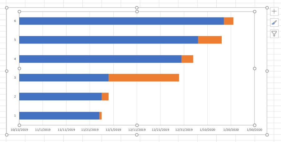 duration displayed on gantt chart