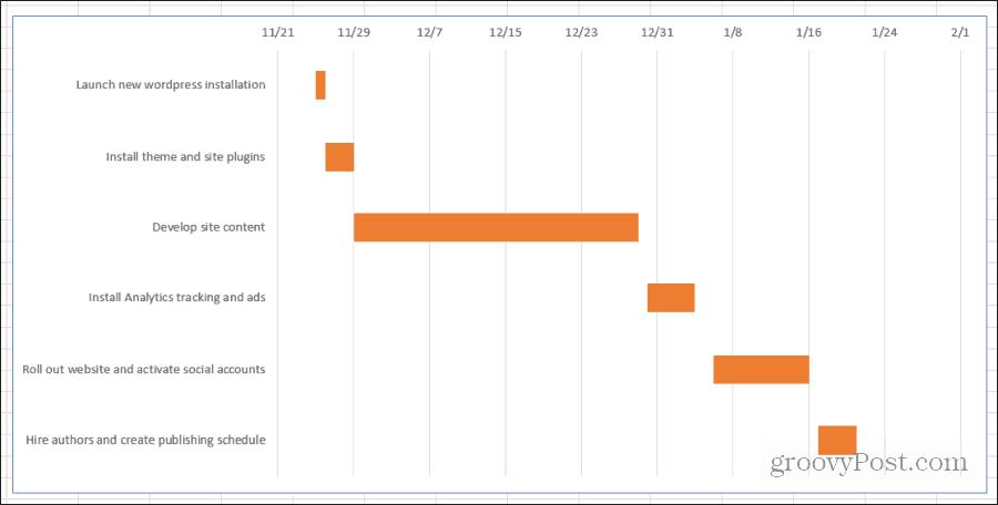 final gantt chart