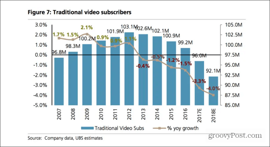 cable tv decline