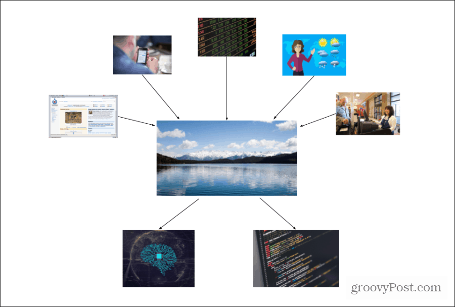 data lake example