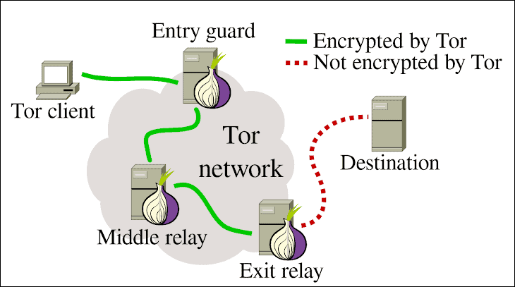 Is The Tor Browser Safe