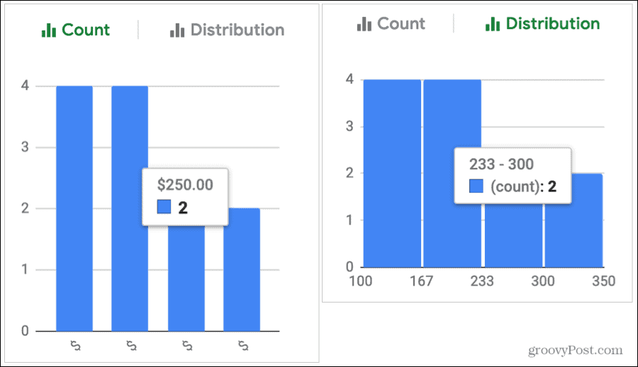 Count and Distribution