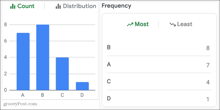 Use Count and Frequency for Grades