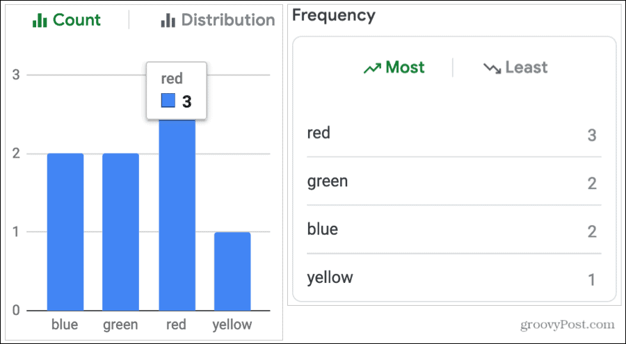 Count and Frequency for Text