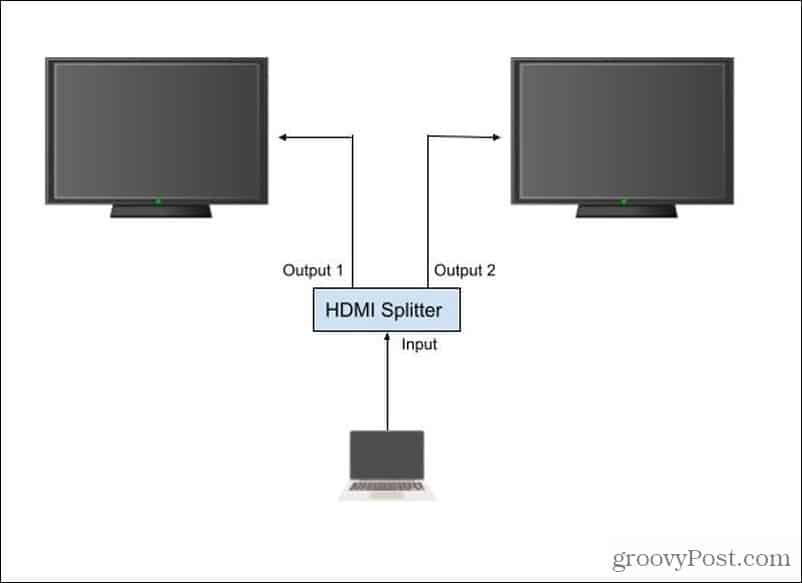 hdmi splitter setup
