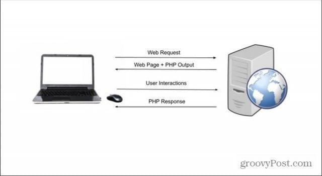 php process