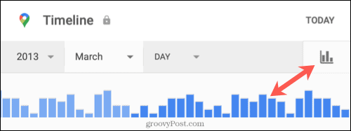 Timeline by date using graph