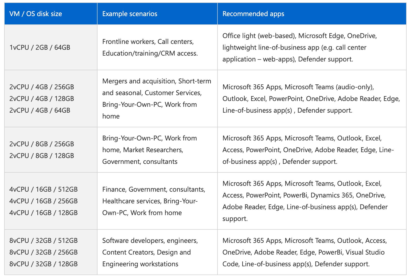 Windows 365 configurations