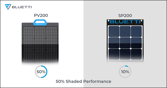 Performance of BLUETTI solar panels in the shade