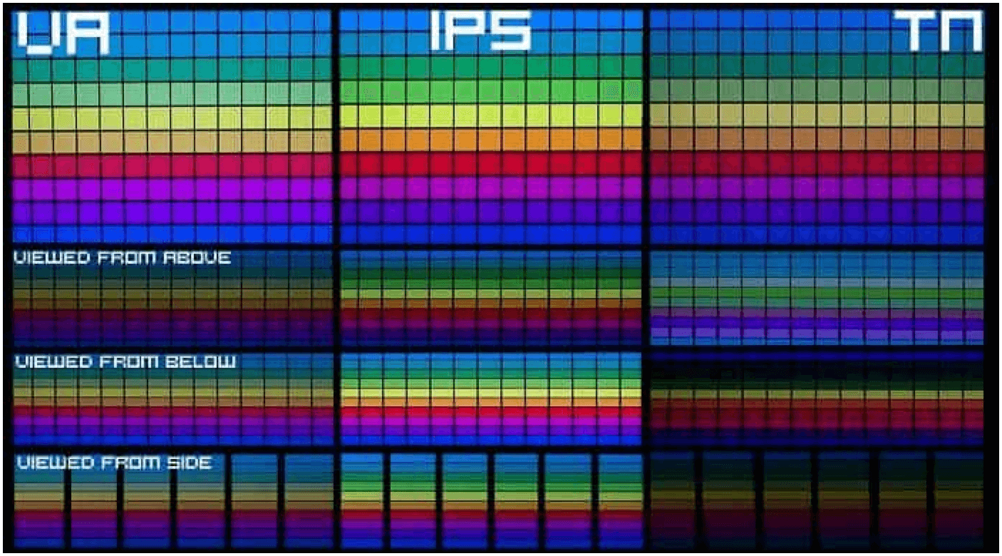 Different LCD Types
